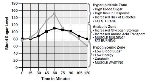 insuline et perte de poids