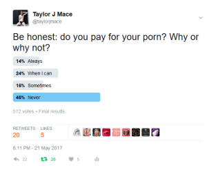 Twitter poll asking if people pay for their porn. Results say 14% always, 24% when I can, 16% sometimes, 46% never