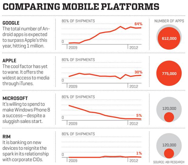 comparing_mobile_platforms