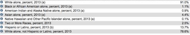 Boulder ethnicity per US Census