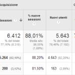 Not Provided in Google Analytics: La soluzione al 2014