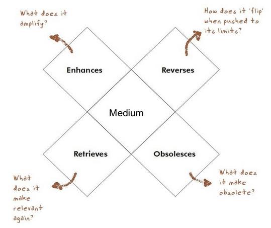 The Social Software (R)evolution