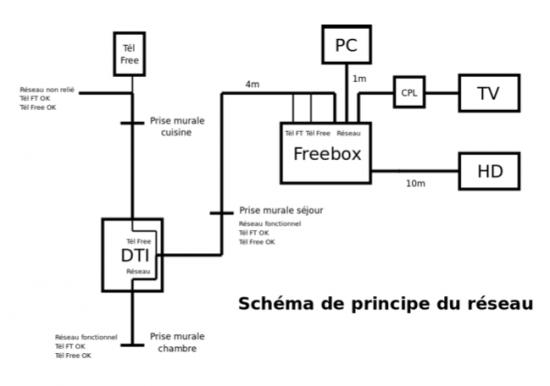 komatsu schema cablage rj45 brassage