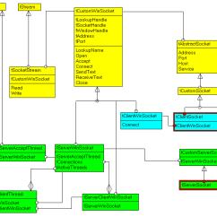 Java 3 Tier Architecture Diagram How To Apply Eyeshadow Felix Colibri- Delphi Sckcomp Class