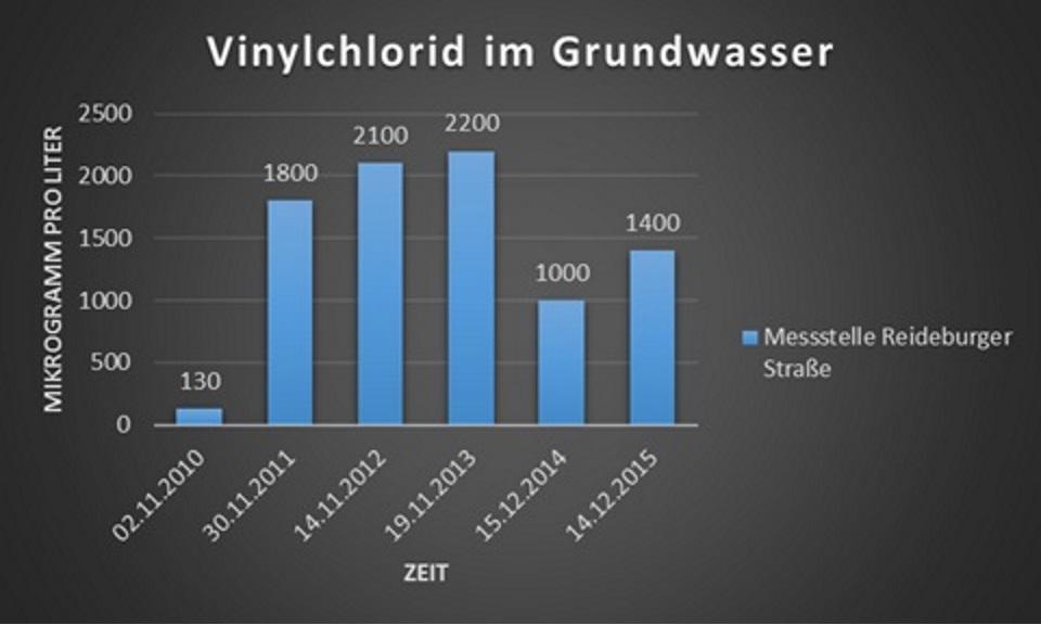 Vinylchlorid im Grundwasser, Messstelle Reideburger Straße. Quelle: Messdaten der Stadt Halle, Grafik: XKN