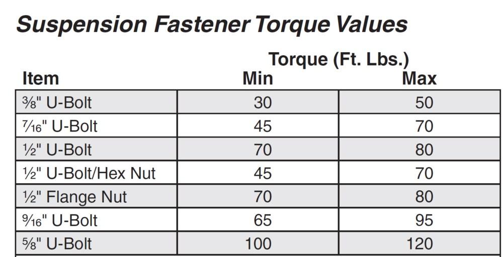 medium resolution of suspension faster torque values