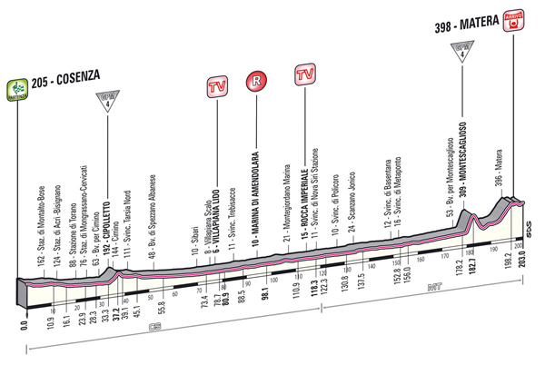 CyclingQuotes.com Giro d'Italia route analysis