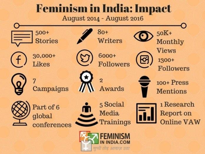 Feminism in India- Impact