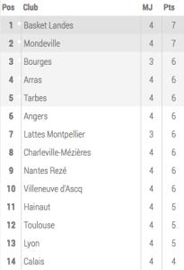 Basket-classement-lfb-j4-2014