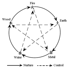 Complicated Water Cycle Diagram Motorhome Leisure Battery Wiring Feng Shui Article - And 5 Elements
