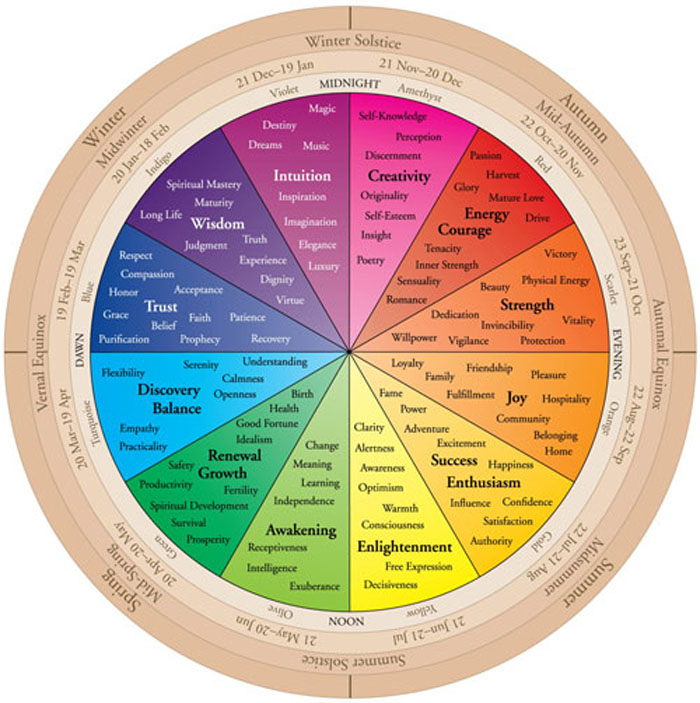 The Color Wheel Of Life Your Birth Color Color Therapy