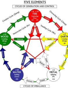 Feng shui five elements cycle also your personal energy training rh fengshuitrainingcenter