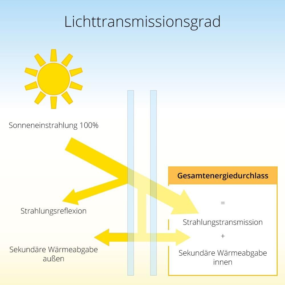 Lichttransmissionsgrad  Fenster und Glas Lichtdurchlssigkeit