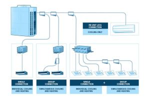 What is a VRF System? Variable Refrigerant Flow HVAC