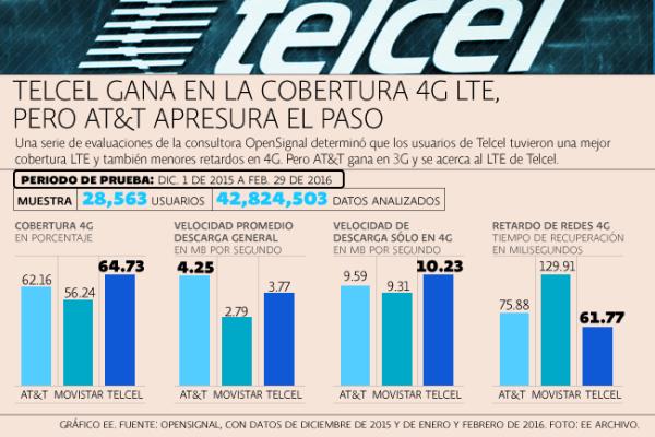 Velocidades de los operadores de telefonía móvil en México