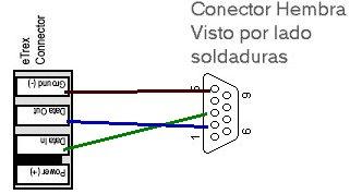 Conexión PDA GPS ( Etrex y Haicom )