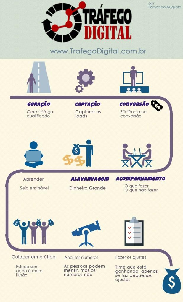 Infográfico Tráfego Digital