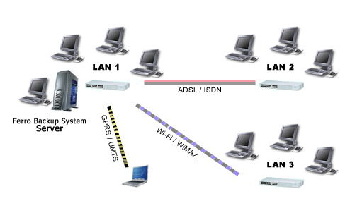 Data backup in wide area networks and low-bandwidth networks