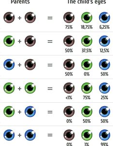Chart of parent   eye color and likelihood their baby also choose your the fertility institutes offers rh docs