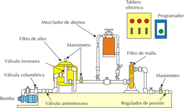 https://i0.wp.com/www.fertirrigacion.com/wp-content/uploads/2012/12/cabezalderiego.png?resize=638%2C374