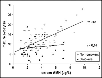 Normal anti-mullerian hormone (AMH) levels in young