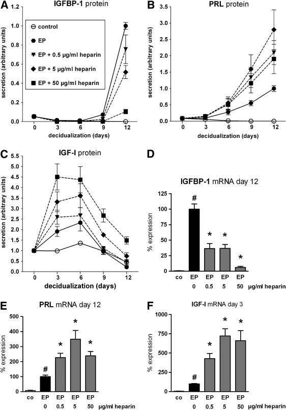 Heparin and low-molecular-weight heparins modulate the