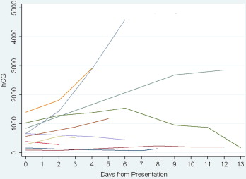 How and when human chorionic gonadotropin curves in women