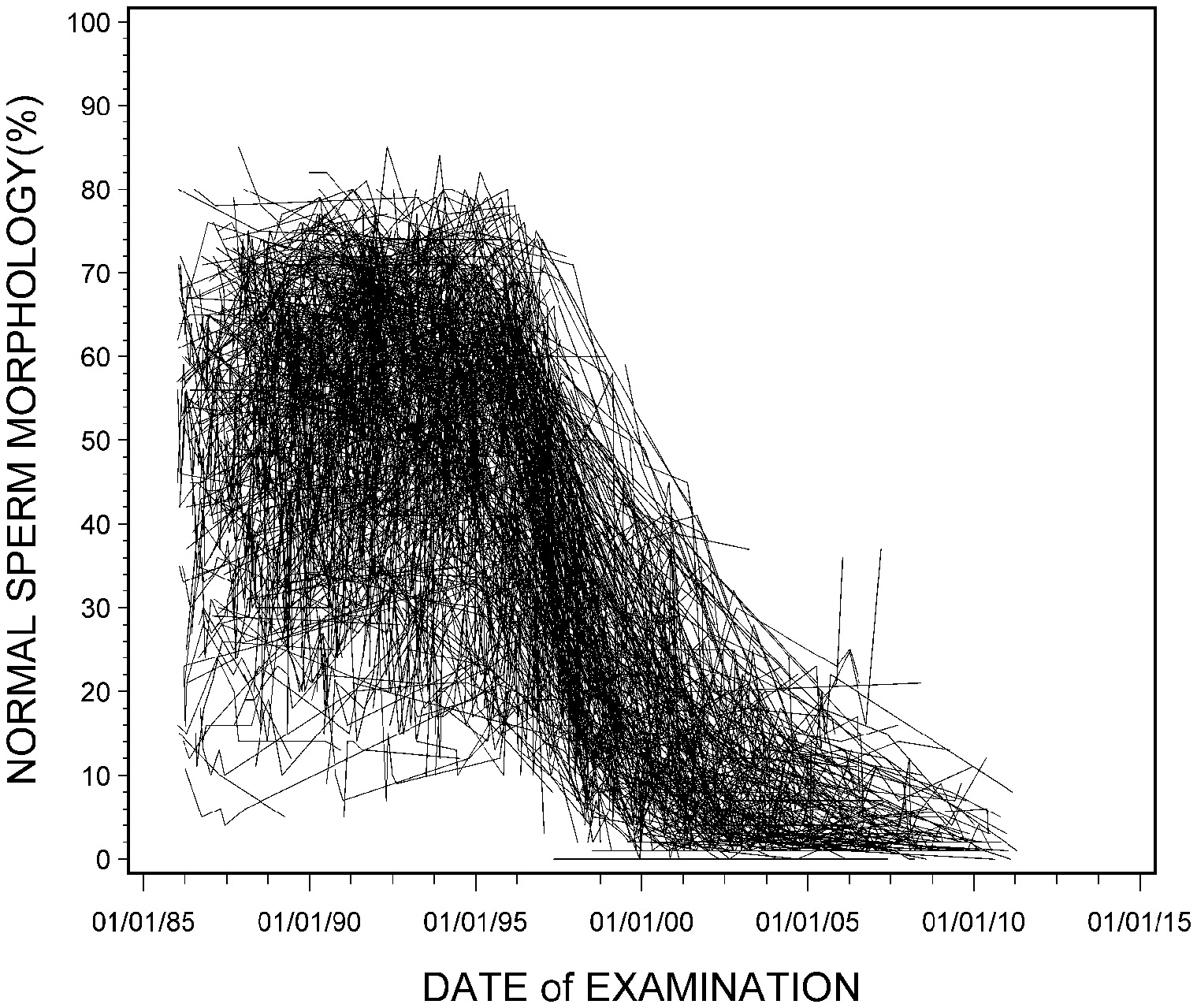 Status of sperm morphology assessment: an evaluation of