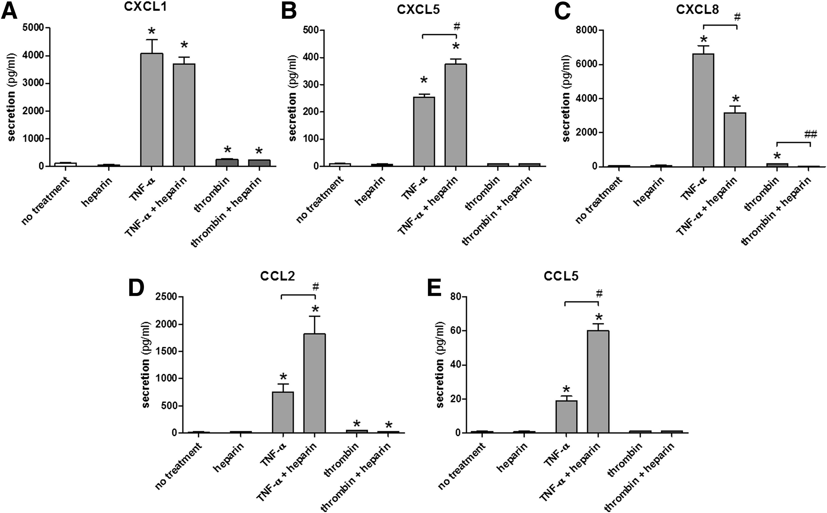 Heparin modulates chemokines in human endometrial stromal