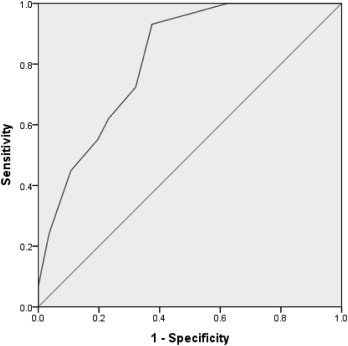 Relationship of paternal age with outcome of percutaneous
