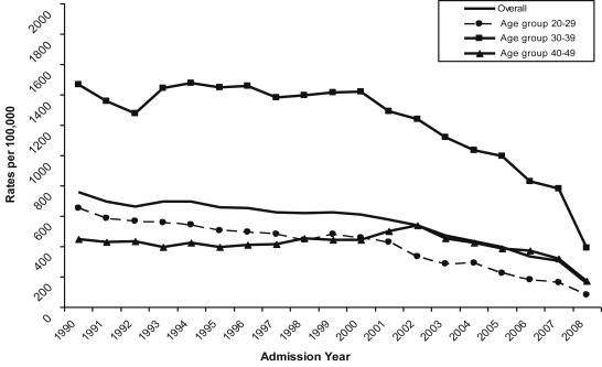 Declining rates of sterilization procedures in Western