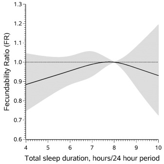 Female sleep patterns, shift work, and fecundability in a