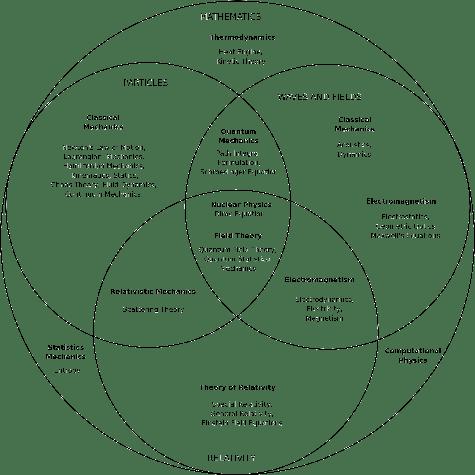 athens and sparta venn diagram virago 1100 wiring dolphin circle ~ elsavadorla