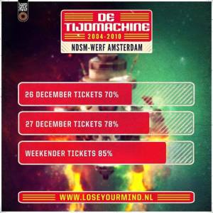 tijdmachine tickets