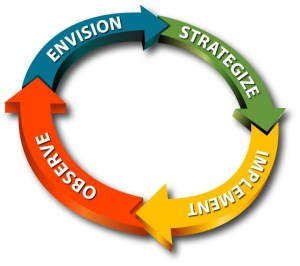 Envision, Strategize, Implement, Observe