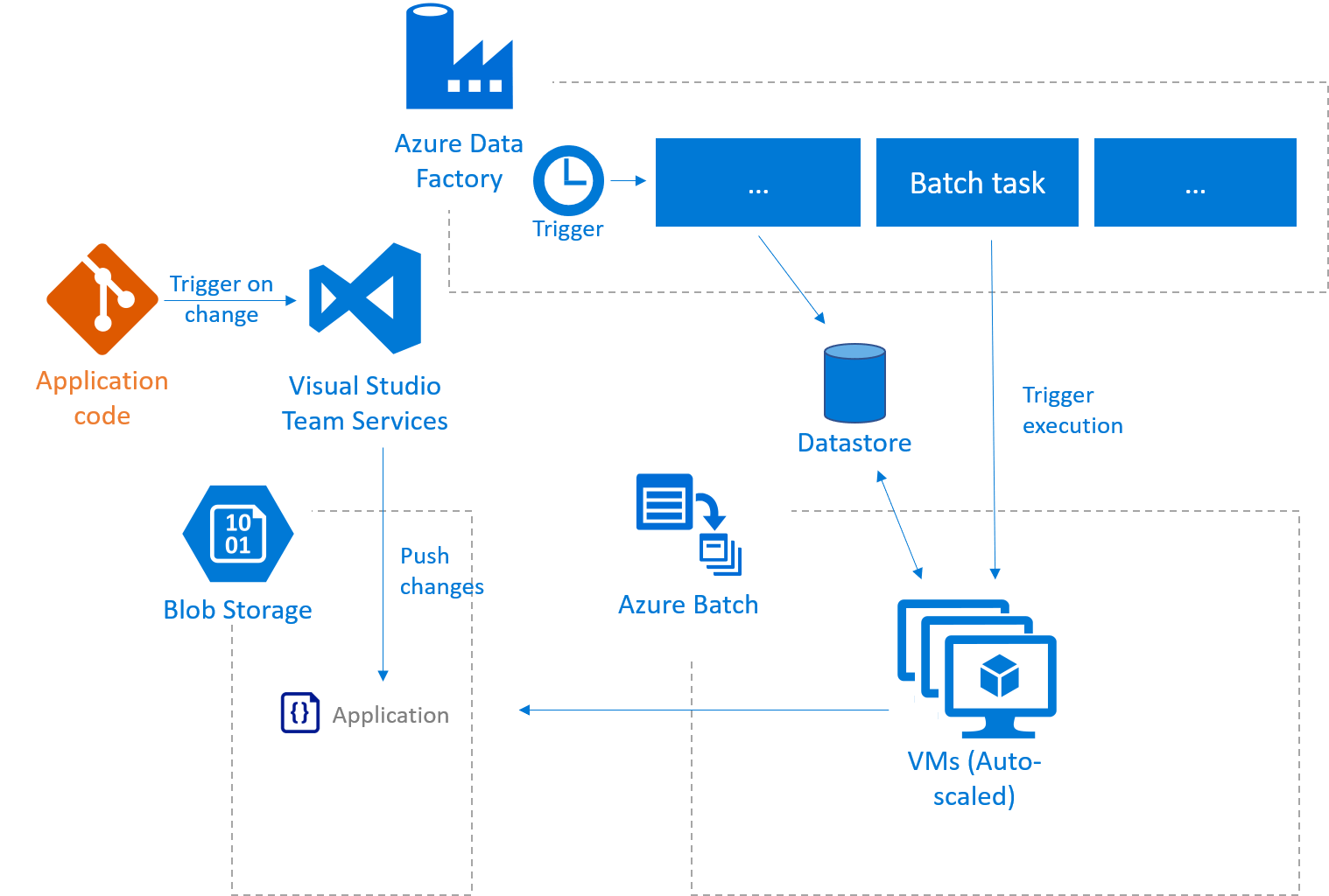 hight resolution of m azure diagram