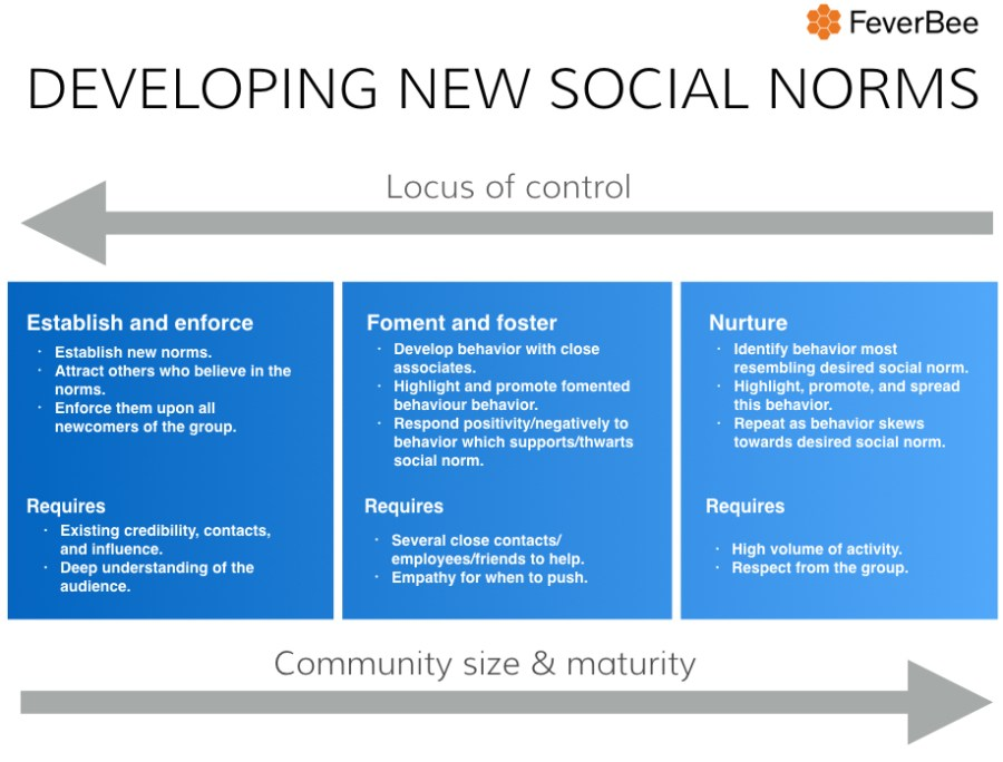 socialnorms