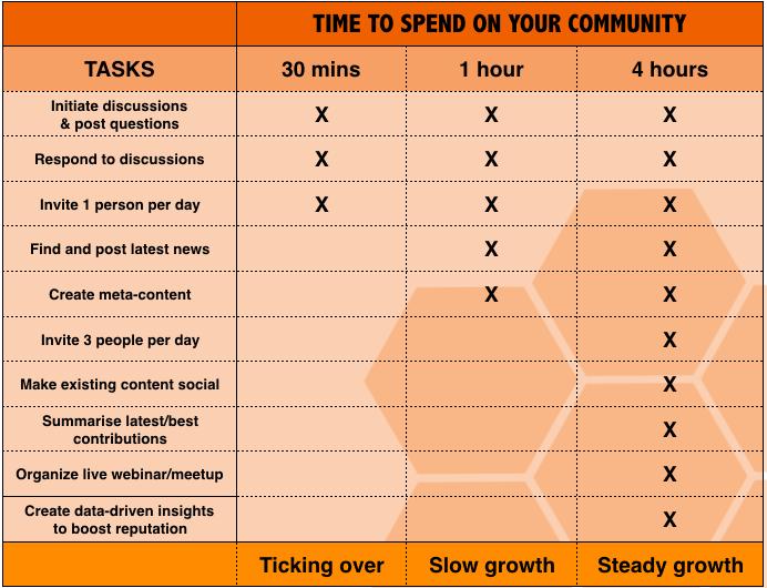 timeoncommunity