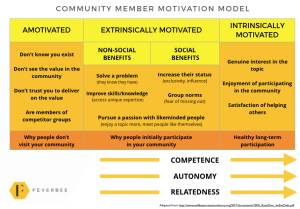 What Motivates Community Members To Stay Engaged In Online Communities?