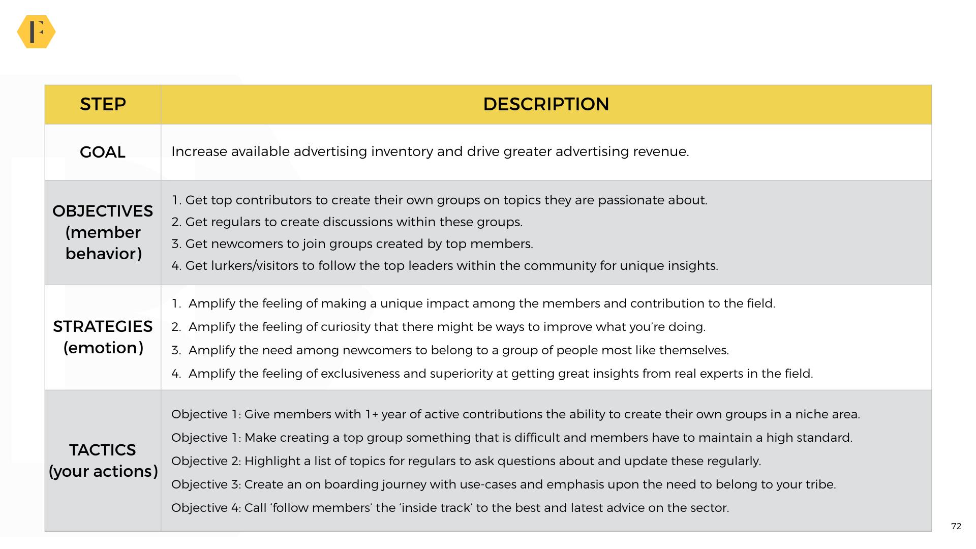 6 Strategic Plan Templates For Online Communities