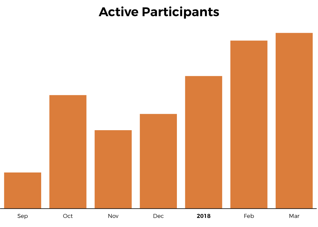 Case Study Eventribe Participants Graph