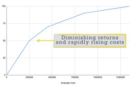 The Law of Diminishing Returns in Many Community Strategies