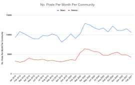 Learn Your Community Benchmarks (what does good look like?)