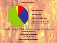 2011-jahressatistik-organigramm