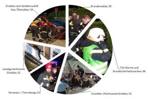 2014-Einsatzstatistik