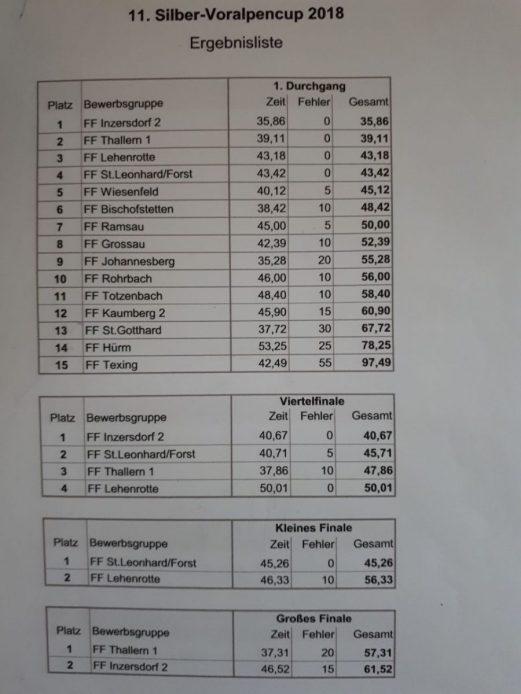2018_Wiesenfeld_SilberVoralpencup