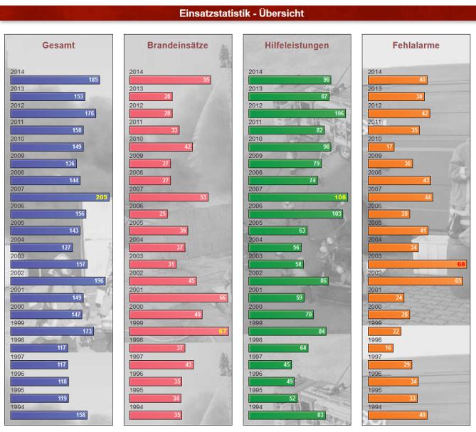 Einsatzstatistik 1994 - 2014