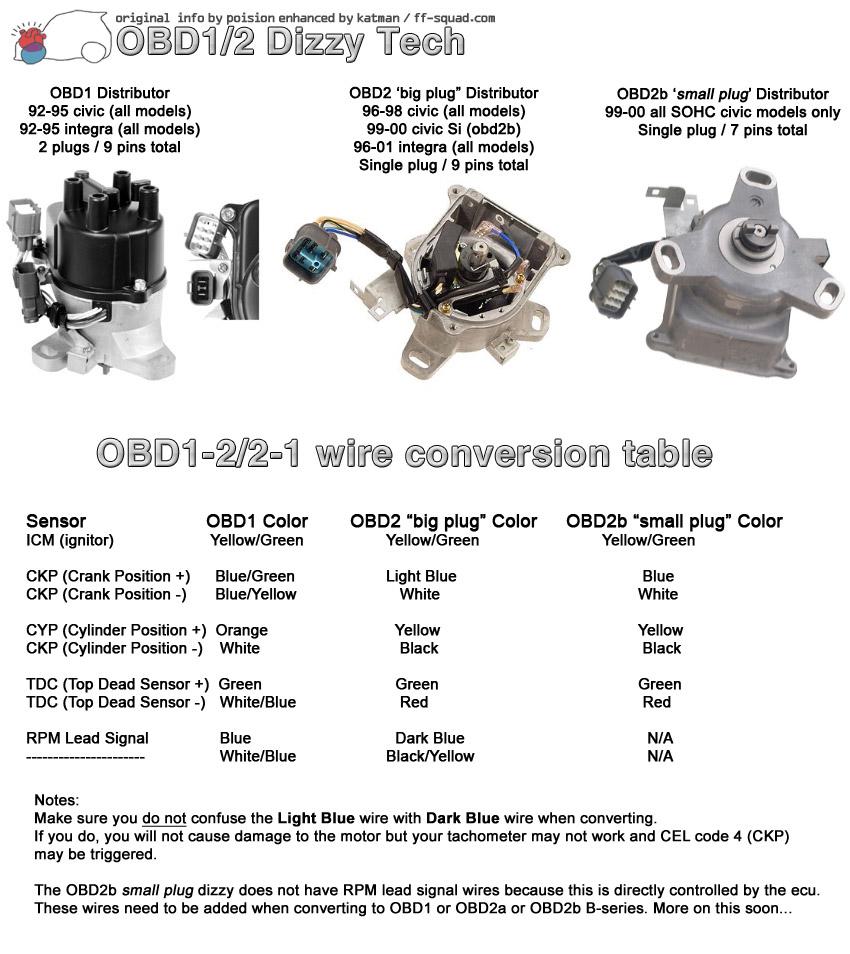 medium resolution of difference between 99 00 si and ex engine wiring harnesses honda rh honda tech com 99 99 crv
