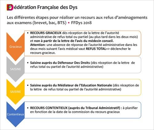 Les différentes étapes pour réaliser un recours aux refus d'aménagements aux examens (brevet, bac, BTS)