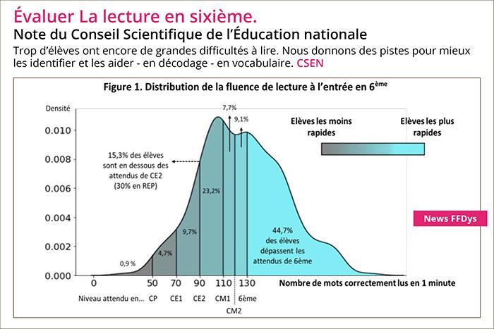 Évaluer la lecture en 6e - Note du Conseil Scientifique de l'Éducation Nationale